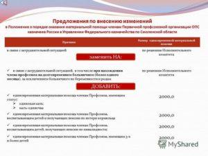 Протокол профсоюза о материальной помощи