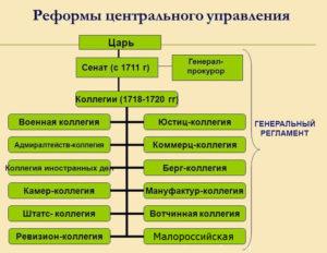 Реформы местного и центрального управления петра 1
