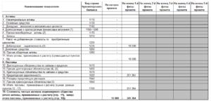 Общая стоимость имущества предприятия по данным баланса определяется как