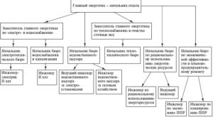 Должностная инструкция заместителя главного энергетика предприятия