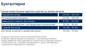 Соотношение заработной платы отдела кадров и главного бухгалтера