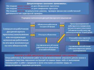 Руководитель организации вправе применять следующие дисциплинарные взыскания