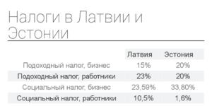 Налоговая система в латвии