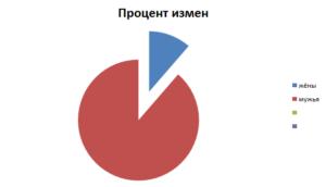 Статистика измен в россии мужчины и женщины
