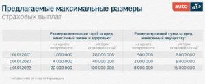 Максимальная выплата по дтп белгосстрах