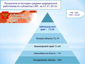Аттестация и сертификация средних медицинских работников