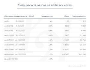 Ставки подоходного налога на кипре