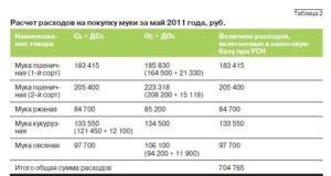Расчет покупной стоимости реализованных товаров усн