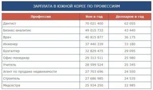 Зарплаты в корее для русских 2020