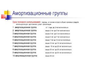 Интерактивная доска к какой амортизационной группе относится