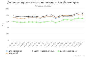 Сколько установлен прожиточный минимум для иностранного гражданина в алтайском крае