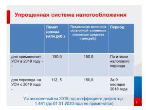 Размер усн в 2020 году по регионам