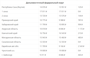 Прожиточный минимум для пенсионеров в алтайском крае на 2020 год