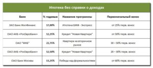 Банки для ипотеки белорусам
