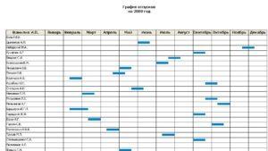 Составить график отпусков в детском саду
