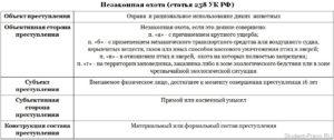 Судебная практика ч 2 ст 258 ук рф