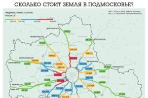 Рыночная стоимость земельного участка в московской области