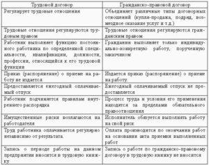 Анализ трудового договора на примере организации детского сада