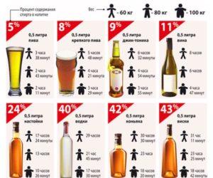За сколько пиво выходит из мочи