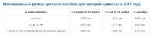 Сколько получает мать одиночка в москве в месяц в москве