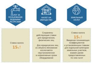 Ставка земельного налога в 2020 году для юридических лиц томск