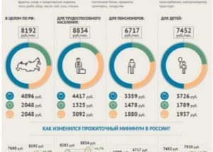 Потребительская корзина по москве и московской области на 2020 год