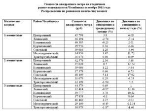 Минимальная площадь жилья на одного человека в челябинской области