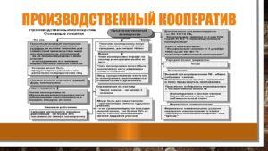 Производственные кооперативы примеры в россии