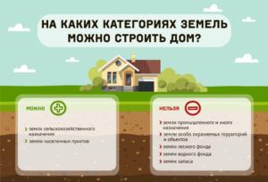 Разрешенное использование для дачного строительства что можно строить