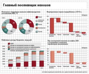 Налоги на экспорт нефти в россии