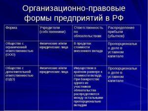 Организационно правовая форма для сотрудника полиции