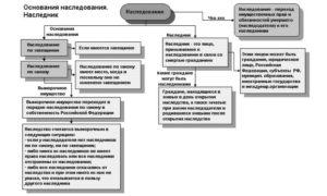 Вступление в наследство в казахстане гражданином россии