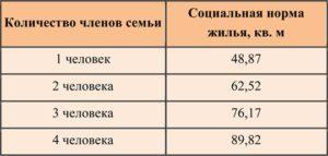 Сколько квадратных метров положено на человека в белоруссии