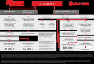 Срок обращения в страховую компанию после дтп по европротоколу