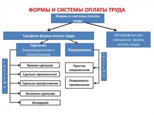 Пропорциональная система оплаты труда