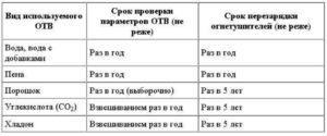 Периодичность проверки огнетушителя оу 3