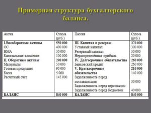 К какому счету операция задолженность бюджету