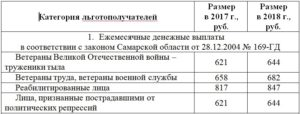 Закон краснодарского края о ветеранах труда в 2020 г