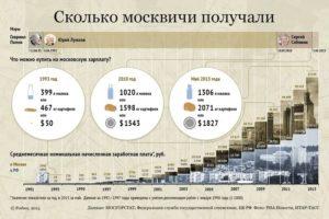 Сколько надо прожить в москве 10 лет москвичам