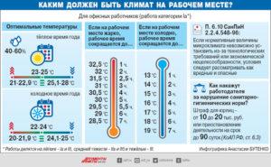 Сокращение рабочего времени при низкой температуре в помещении
