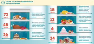 Сколько хранится вареное мясо в холодильнике