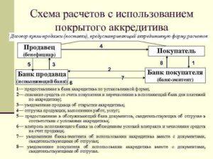 Договор купли продажи с аккредитивом образец
