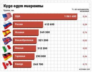 Пособие мигрантам в европе из стран снг