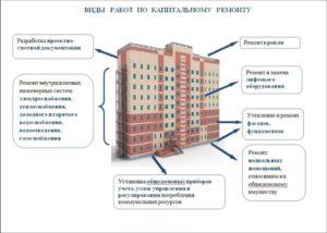 Как узнать дату строительства здания