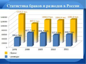 Статистика смешанных браков в санкт петербурге
