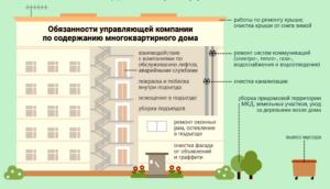 Полномочия управляющей компании многоквартирного дома жк рф