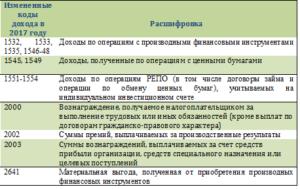Код дохода в 2 ндл 2002
