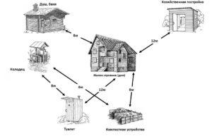 Нормы содержания животных в частном доме