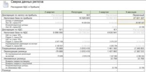 Включается ли ндс в расходы по налогу на прибыль