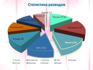 Разводы в мире статистика википедия